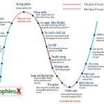 Biểu đồ 16 bậc tâm lý khi chơi chứng khoán (CHI TIẾT)