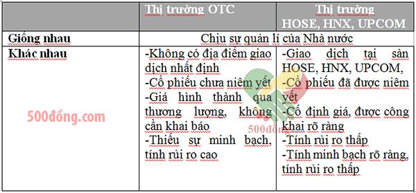 So sánh thị trường OTC và thị trường giao dịch HOSE, HNX, UPCOM