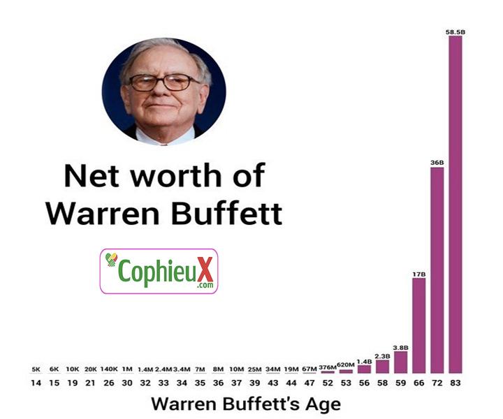 lai-kep-la-gi-Buffett-giau-nho-lai-kep - Copy