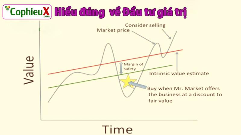 Đầu tư giá trị: Khi bạn mua cổ phiếu với giá thấp hơn đáng kể giá tri thực của cổ phiếu.