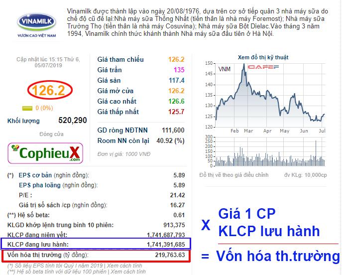 Giá cổ phiếu, KLCP lưu hành, Vốn hóa thị trường của Vinamilk