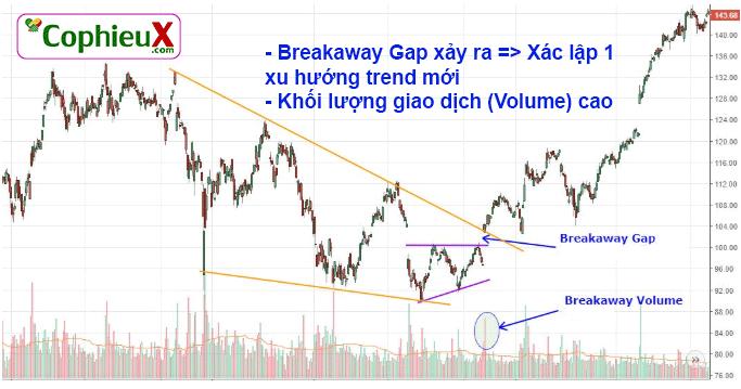Breakaway-Gap