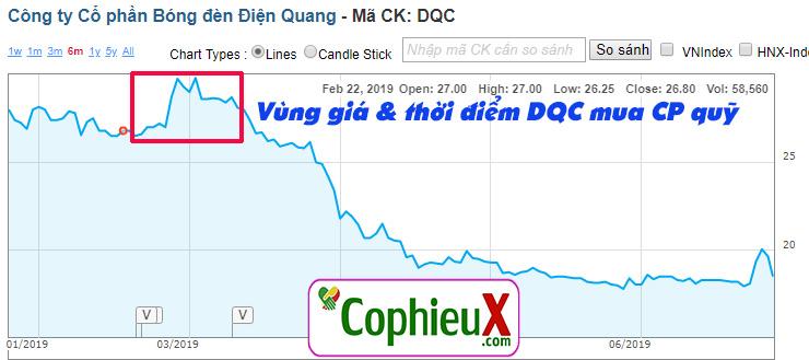 Biến động giá khi DQC mua cổ phiếu quỹ