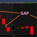 Khoảng Trống GAP là gì trong chứng khoán & forex (CHI TIẾT)