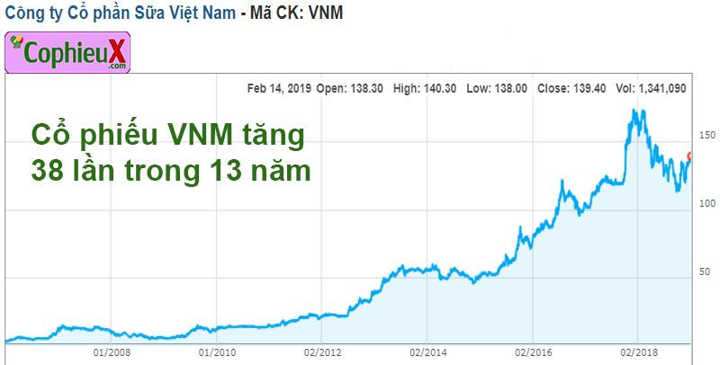 IPO là gì (2): Diễn biến giá cổ phiếu VNM