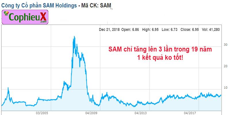 IPO là gì (2) Cổ phiếu SAM chỉ tăng gấp 3 sau 19 năm, kết quả không tốt