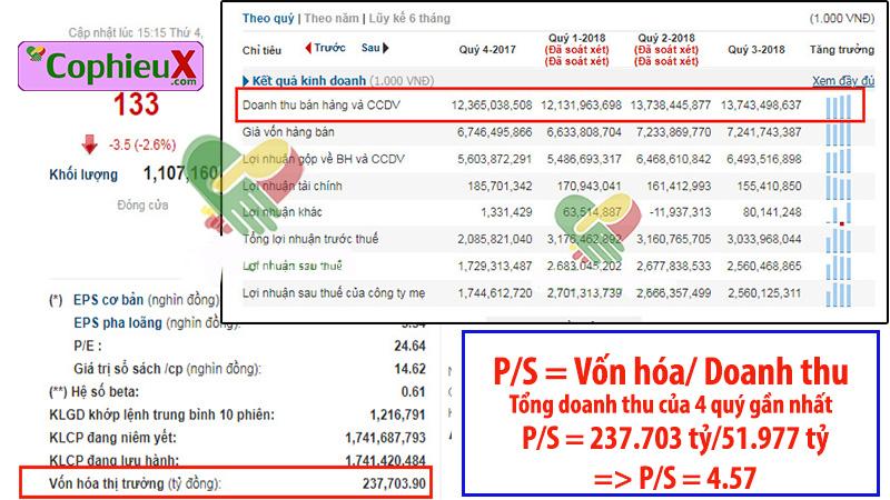 Chỉ số P/S là gì? - Ảnh minh họa về chỉ số P/S ở cổ phiếu VNM