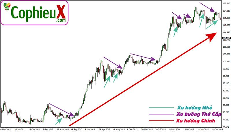 Ly-thuyet-Dow-2-3-xu-huong-chinh